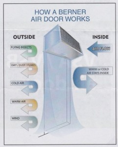 Berner How Air Doors Work
