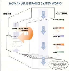 Berner Air Entrance System Graphic